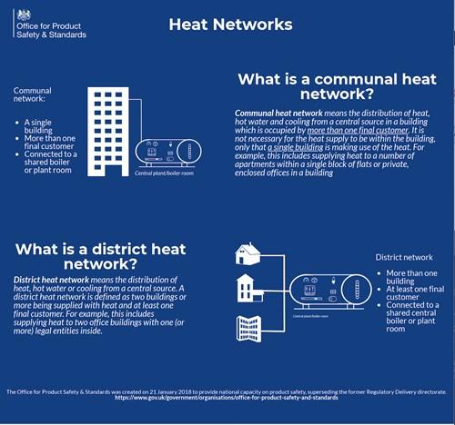 Heat Network Regulations