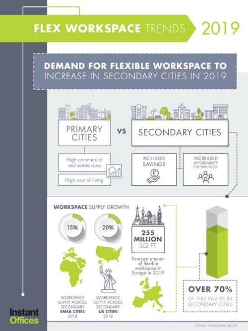 Growth of Flexible Workspace will Spread to New Markets in 2019