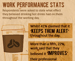 Infographic: Getting Your Caffeine Fix in the Office