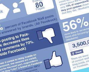 Social Media Stats update for December 2012